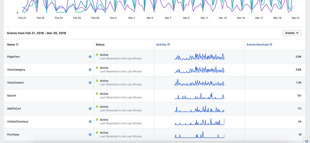 facebook events tracking